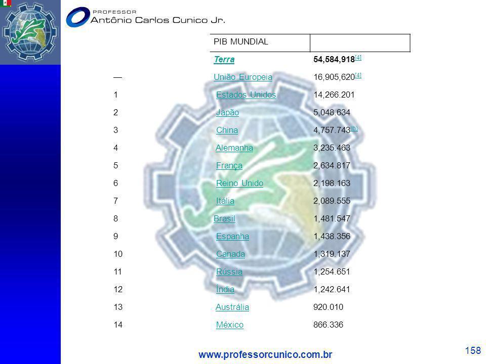 www.professorcunico.com.br PIB MUNDIAL Terra 54,584,918[4] —